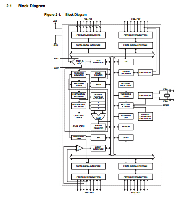 Microcontroller Programmable IC Chips