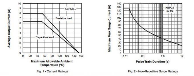 kbpc810 single phase bridge rectifier 6 k    w thermal resistance   junction to case