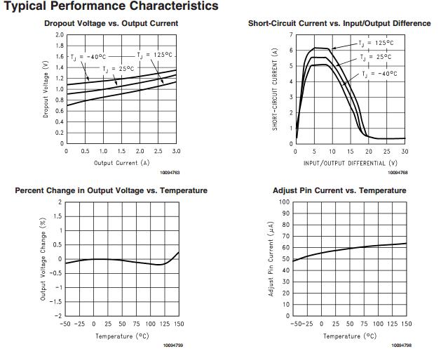 3a low dropout positive regulators 5a rectifier diode 2a