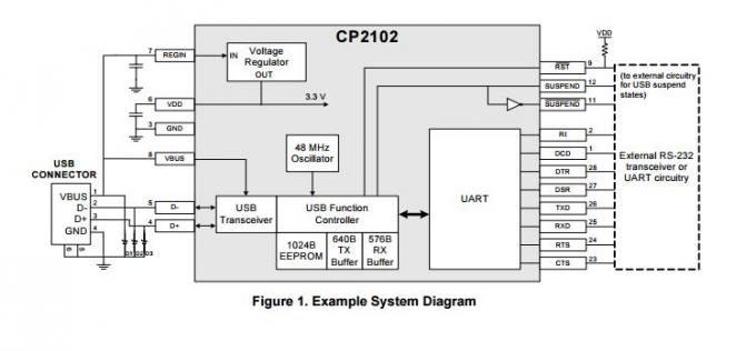 CP2102-GMR SINGLE-CHIP USB TO UART BRIDGE bridge type rectifier