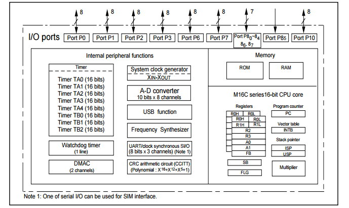 M3024m 4 pin sop random phase triac single chip 16bit cmos block diagram ccuart Gallery